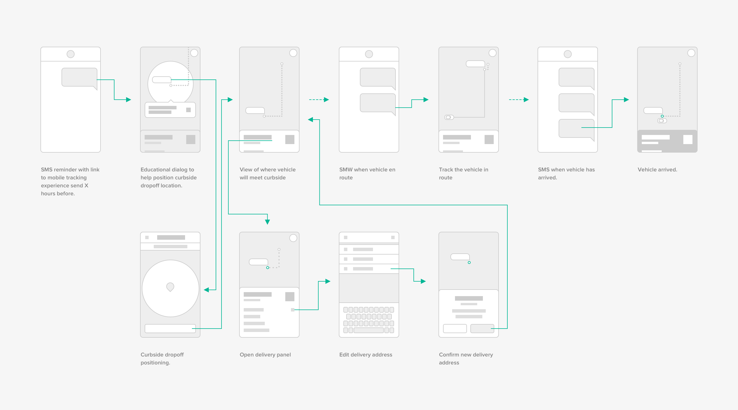 nuro-consumer-tracking-flow